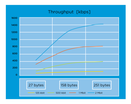 Bluetooth 5 throughput