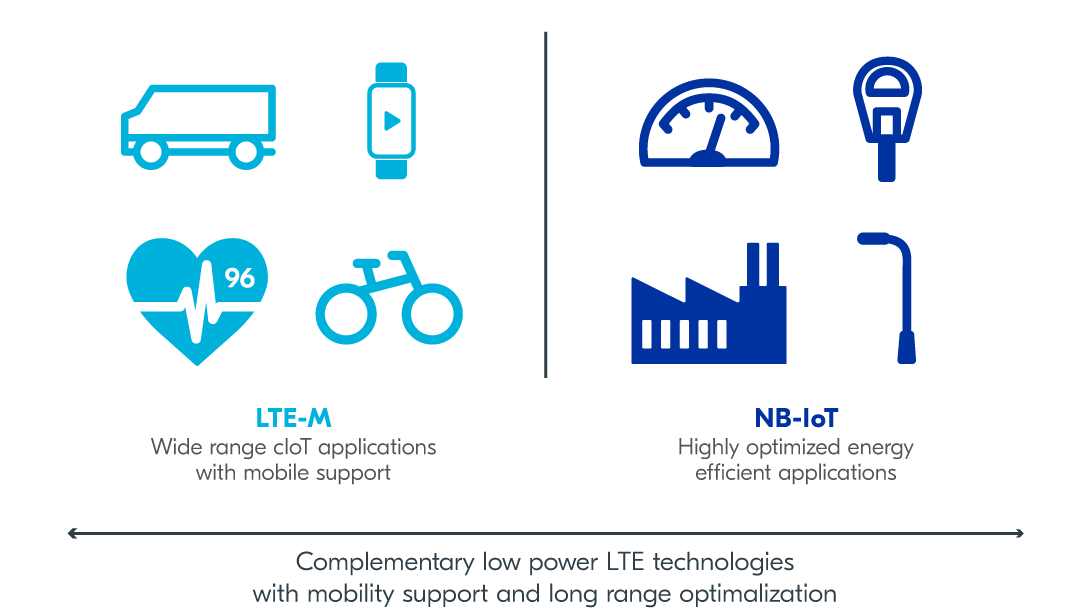 Complementary LTE technologies