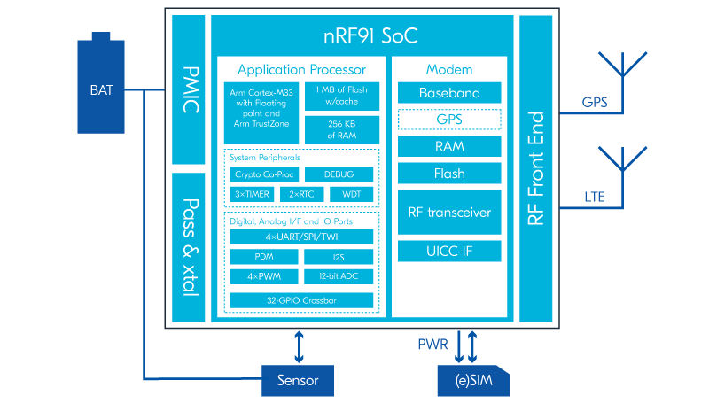 nRF9160 DK Application Circuit details